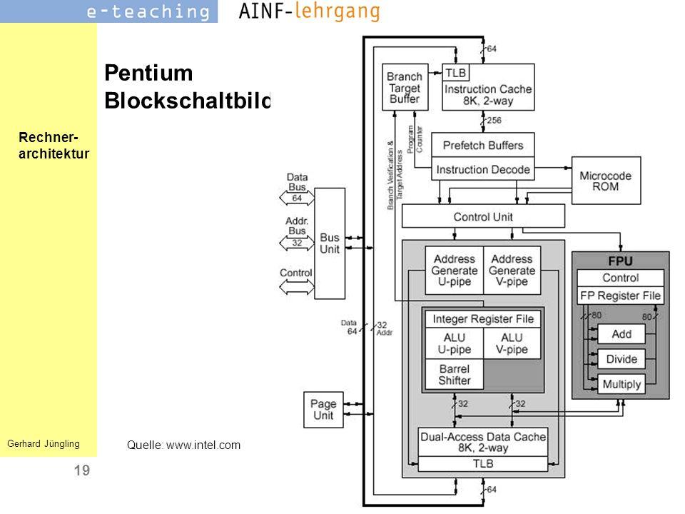 Rechner- architektur Gerhard Jüngling 19 Pentium Blockschaltbild Quelle: www.intel.com