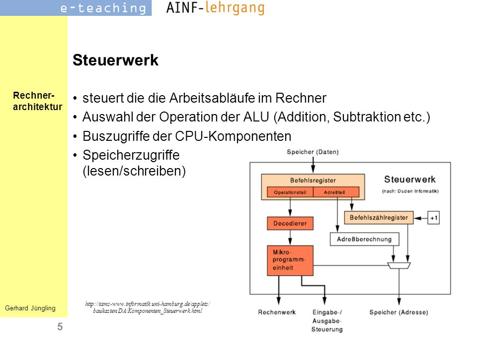 Rechner- architektur Gerhard Jüngling 5 Steuerwerk steuert die die Arbeitsabläufe im Rechner Auswahl der Operation der ALU (Addition, Subtraktion etc.