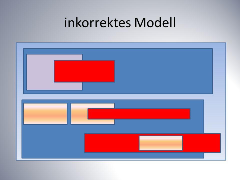 inkorrektes Modell