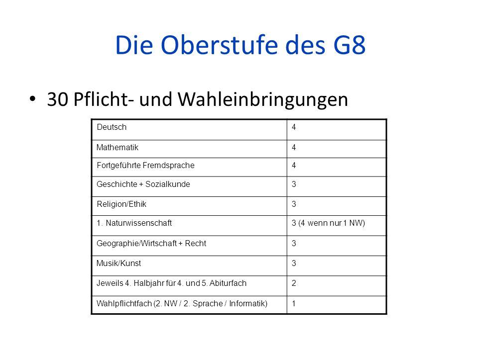 Die Oberstufe des G8 30 Pflicht- und Wahleinbringungen Deutsch4 Mathematik4 Fortgeführte Fremdsprache4 Geschichte + Sozialkunde3 Religion/Ethik3 1. Na