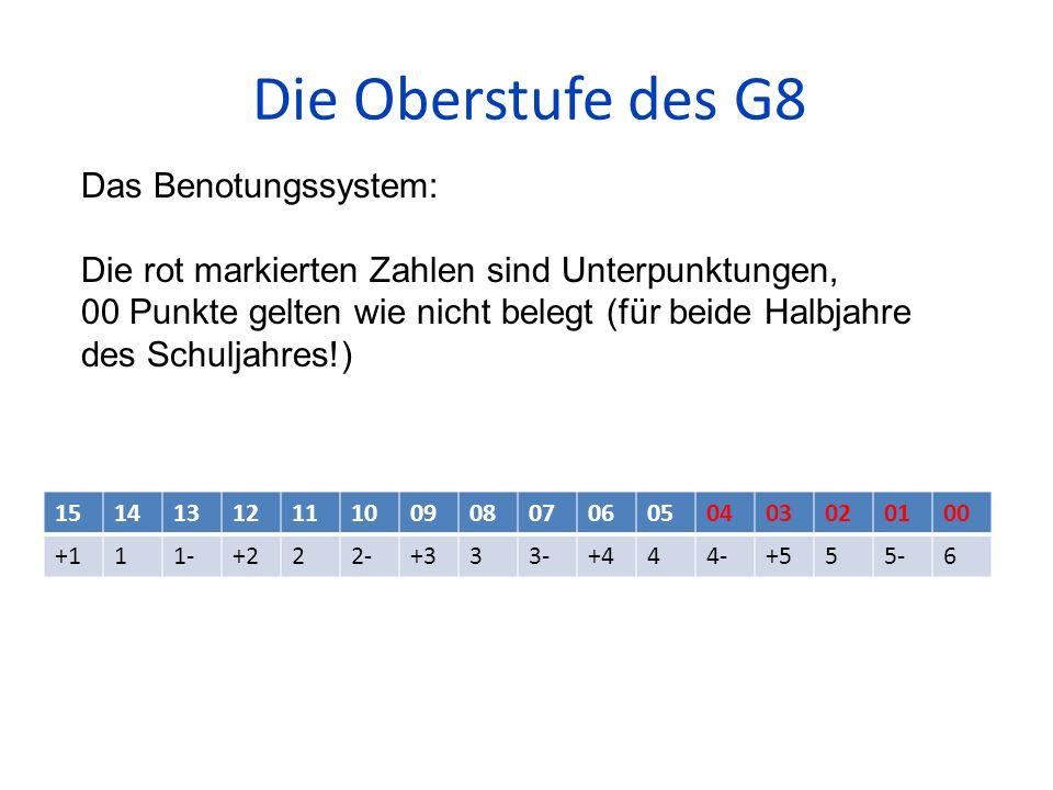 Die Oberstufe des G8 15141312111009080706050403020100 +111-+222-+333-+444-+555-6 Das Benotungssystem: Die rot markierten Zahlen sind Unterpunktungen,