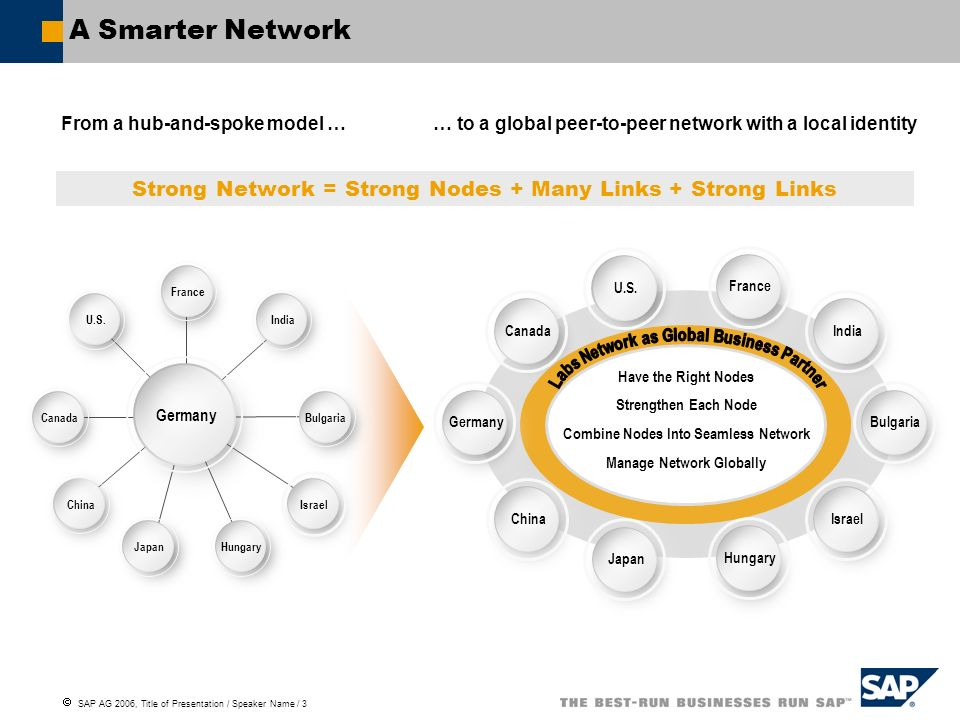 SAP AG 2006, Title of Presentation / Speaker Name / 3 A Smarter Network From a hub-and-spoke model … … to a global peer-to-peer network with a local i