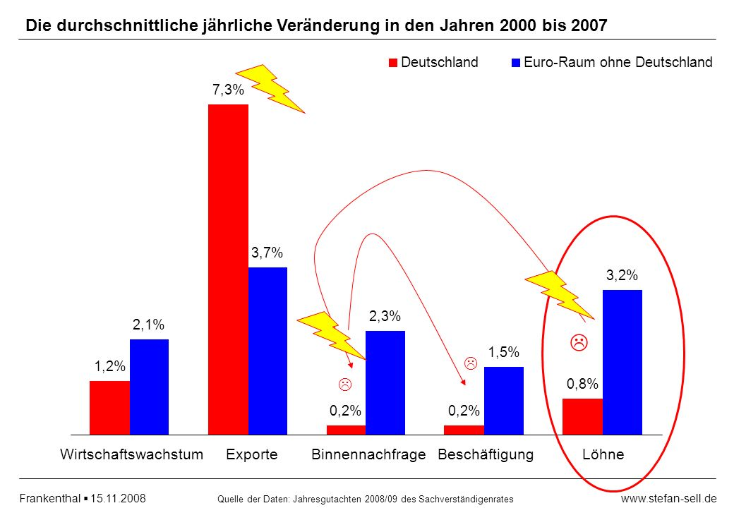www.stefan-sell.deFrankenthal 15.11.2008 Die durchschnittliche jährliche Veränderung in den Jahren 2000 bis 2007 1,2% 2,1% Wirtschaftswachstum 7,3% 3,7% Exporte 0,2% 2,3% Binnennachfrage 0,2% 1,5% Beschäftigung 0,8% 3,2% Löhne DeutschlandEuro-Raum ohne Deutschland Quelle der Daten: Jahresgutachten 2008/09 des Sachverständigenrates