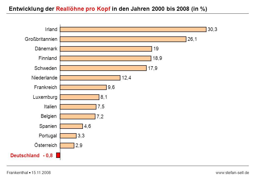 www.stefan-sell.deFrankenthal 15.11.2008 - 0,8Deutschland 2,9 3,3 4,6 7,2 7,5 8,1 9,6 12,4 17,9 18,9 19 26,1 30,3 Österreich Portugal Spanien Belgien Italien Luxemburg Frankreich Niederlande Schweden Finnland Dänemark Großbritannien Irland Entwicklung der Reallöhne pro Kopf in den Jahren 2000 bis 2008 (in %)