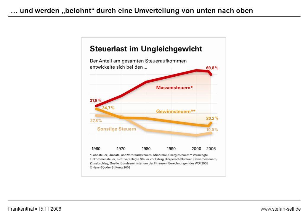 www.stefan-sell.deFrankenthal 15.11.2008 … und werden belohnt durch eine Umverteilung von unten nach oben
