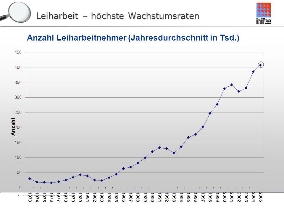 Leiharbeit – höchste Wachstumsraten Anzahl Leiharbeitnehmer (Jahresdurchschnitt in Tsd.)