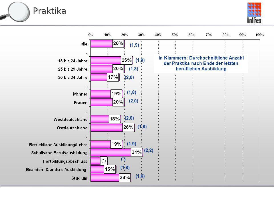Praktika (1,9) (2,0) (1,8) In Klammern: Durchschnittliche Anzahl der Praktika nach Ende der letzten beruflichen Ausbildung (1,8) (2,0) (*) (2,2) (1,9) (1,8) (1,6) (2,0) (1,8)