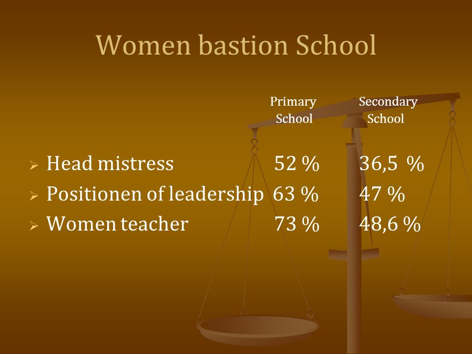 Women bastion School PrimarySecondary School School Head mistress 52 %36,5% Positionen of leadership 63 %47 % Women teacher 73 %48,6 %