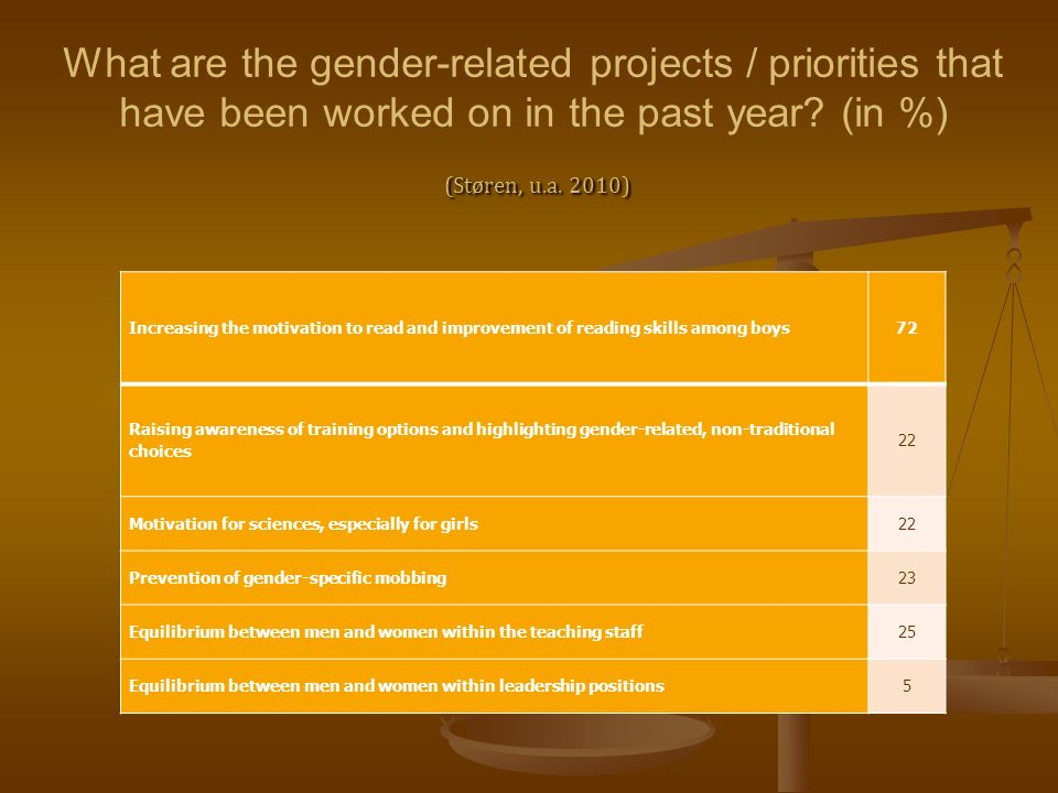 (Støren, u.a. 2010) What are the gender-related projects / priorities that have been worked on in the past year? (in %) (Støren, u.a. 2010) Increasing