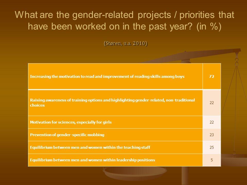 Women bastion School PrimarySecondary School School Head mistress 52 %36,5% Positionen of leadership 63 %47 % Women teacher 73 %48,6 %