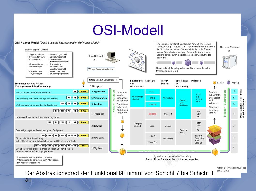 OSI-Modell Der Abstraktionsgrad der Funktionalität nimmt von Schicht 7 bis Schicht 1 ab