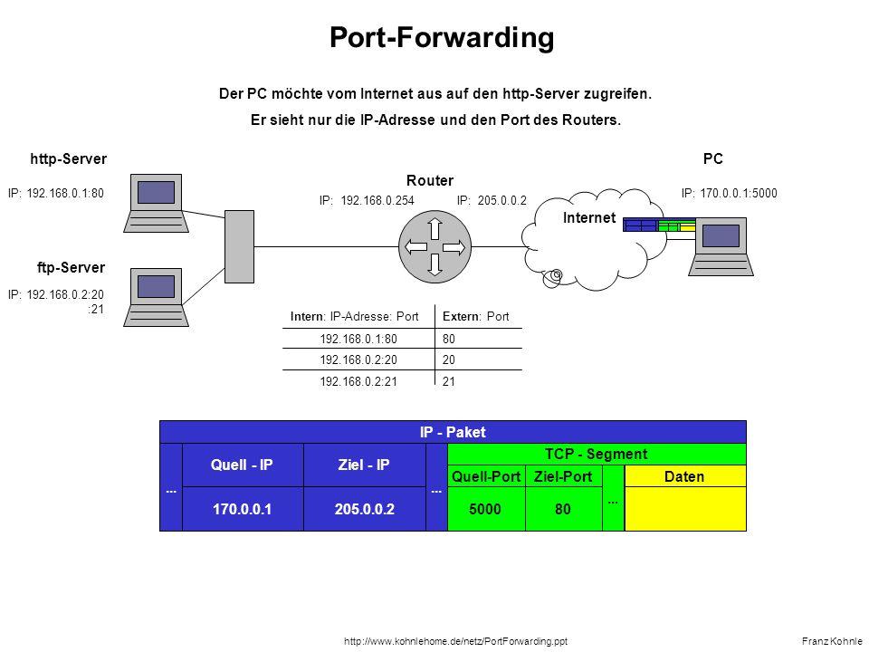 http-Server IP: 192.168.0.1:80 IP: 192.168.0.254IP: 205.0.0.2 ftp-Server Router Franz Kohnle Internet PC IP: 170.0.0.1:5001...