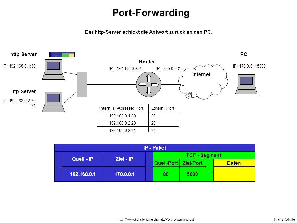 IP: 192.168.0.1:80 IP: 192.168.0.254IP: 205.0.0.2 ftp-Server Router Franz Kohnle Internet IP: 170.0.0.1:5000...