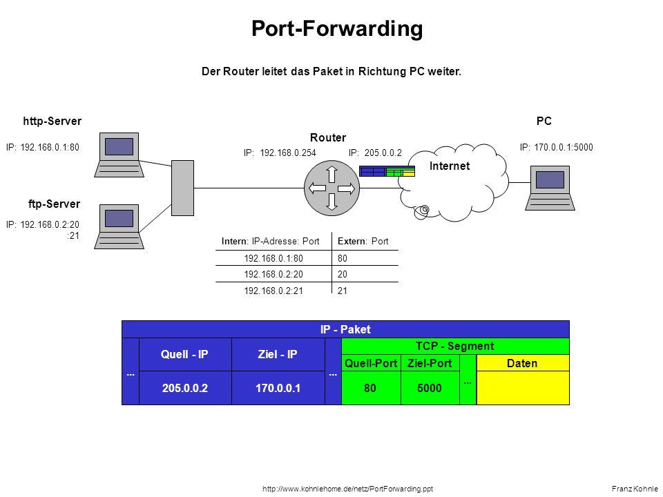 IP: 192.168.0.1:80 IP: 192.168.0.254IP: 205.0.0.2 ftp-Server Router Franz Kohnlehttp://www.kohnlehome.de/netz/PortForwarding.ppt Internet IP: 170.0.0.1:5000...