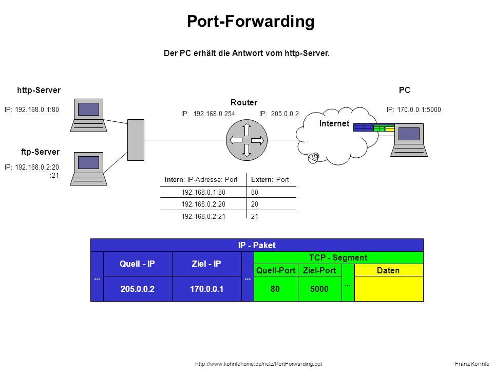 IP: 192.168.0.1:80 IP: 192.168.0.254IP: 205.0.0.2 IP: 192.168.0.2:20 :21 ftp-Server Router Franz Kohnle Internet IP: 170.0.0.1:5001...