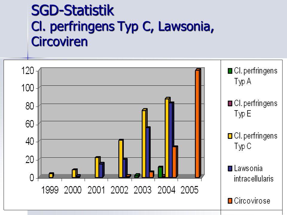 SGD-Statistik Cl. perfringens Typ C, Lawsonia, Circoviren