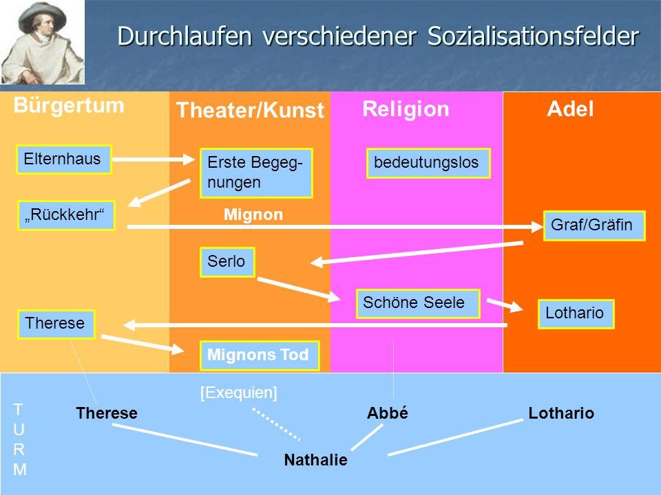 Durchlaufen verschiedener Sozialisationsfelder Bürgertum Theater/Kunst ReligionAdel TURMTURM Elternhaus Erste Begeg- nungen bedeutungslos Rückkehr Gra