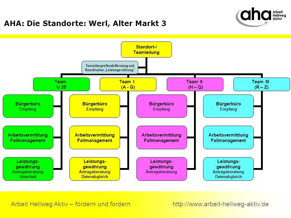 Arbeit Hellweg Aktiv – fördern und fordern http://www.arbeit-hellweg-aktiv.de AHA: Die Standorte: Werl, Alter Markt 3 Standort-/ Teamleitung Team U 25