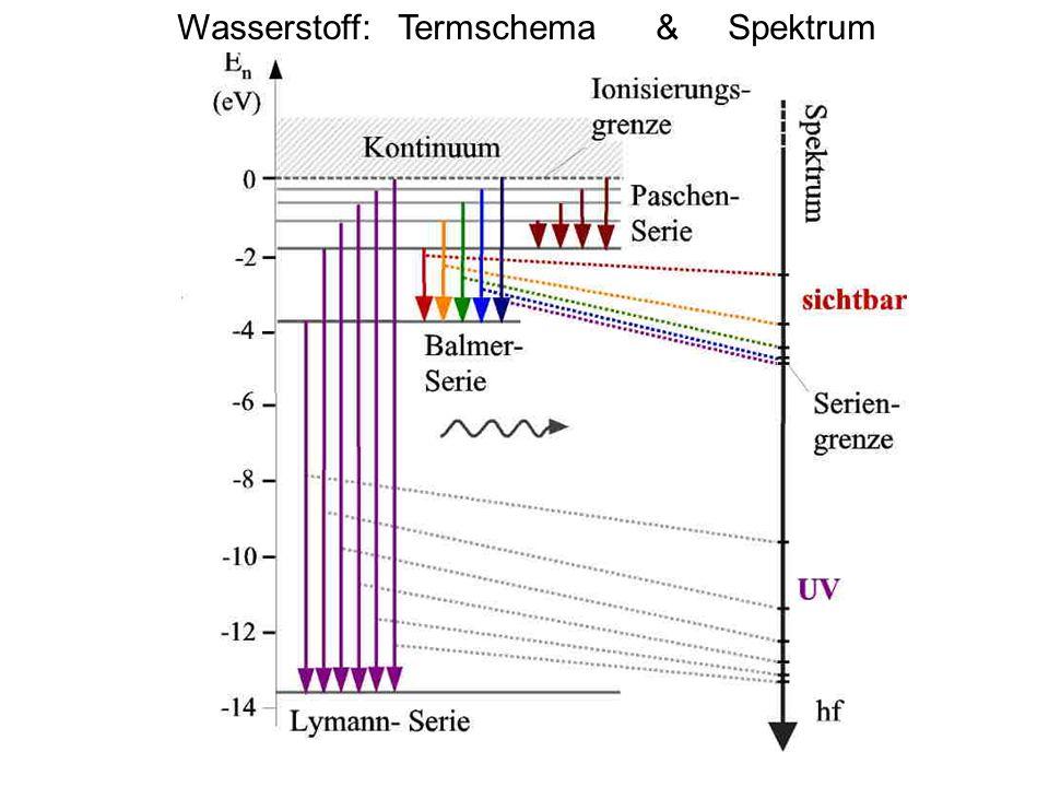 Wasserstoff: Termschema & Spektrum