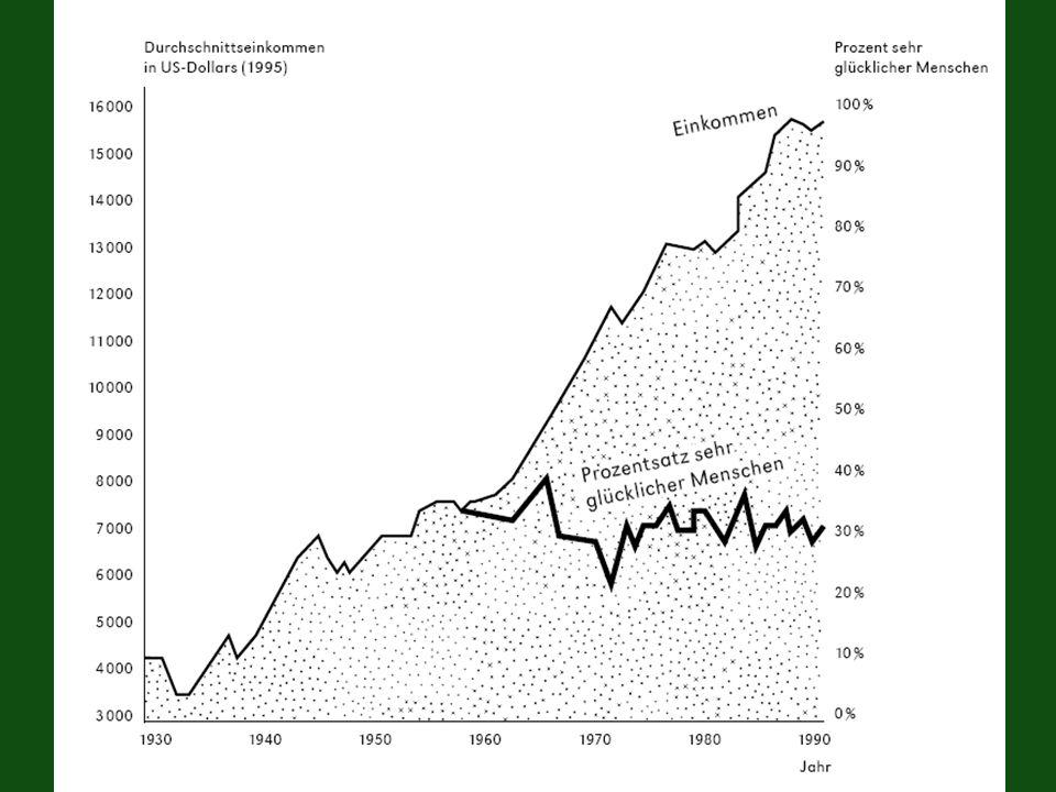 Beurteilung der AKW Einkommen billige Energie erlaubt höheren Konsum Diskontierung künftiger Kosten (Abfall) Risiken: Monetäre Bewertung Glück Höherer Konsum ist nicht 1.