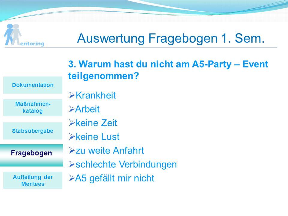 Auswertung Fragebogen 1. Sem. 3. Warum hast du nicht am A5-Party – Event teilgenommen? Krankheit Arbeit keine Zeit keine Lust zu weite Anfahrt schlech