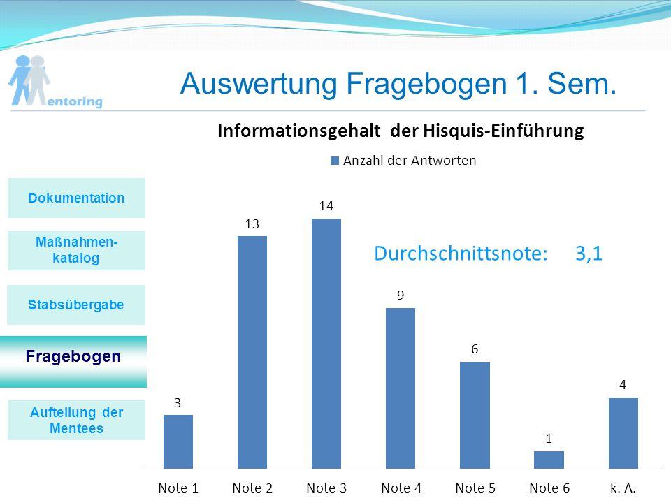 Auswertung Fragebogen 1. Sem. Durchschnittsnote:3,1 Maßnahmen- katalog Fragebogen Stabsübergabe Dokumentation Aufteilung der Mentees