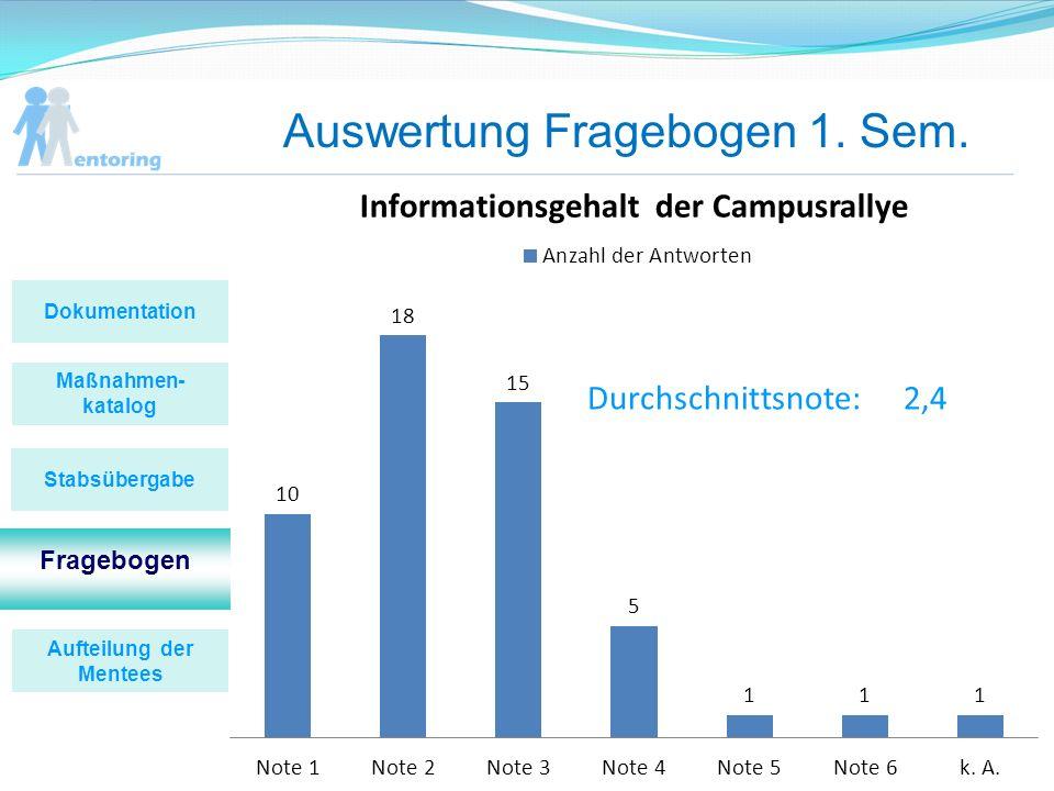 Auswertung Fragebogen 1. Sem. Durchschnittsnote:2,4 Maßnahmen- katalog Fragebogen Stabsübergabe Dokumentation Aufteilung der Mentees