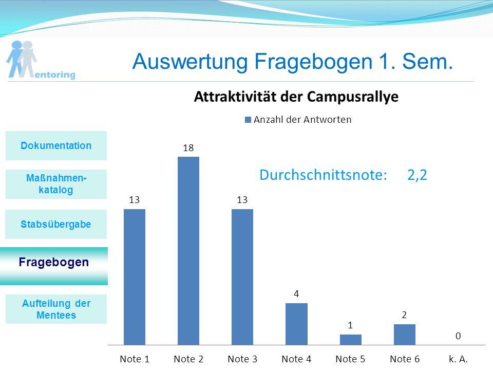Auswertung Fragebogen 1. Sem. Durchschnittsnote:2,2 Maßnahmen- katalog Fragebogen Stabsübergabe Dokumentation Aufteilung der Mentees