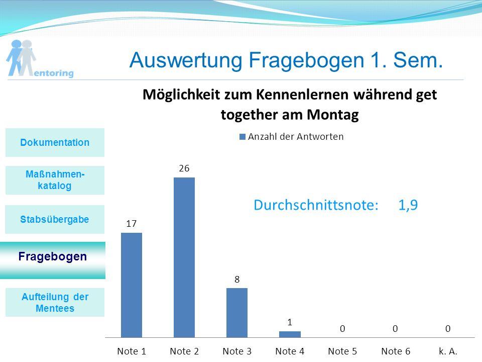 Auswertung Fragebogen 1. Sem. Durchschnittsnote:1,9 Maßnahmen- katalog Fragebogen Stabsübergabe Dokumentation Aufteilung der Mentees
