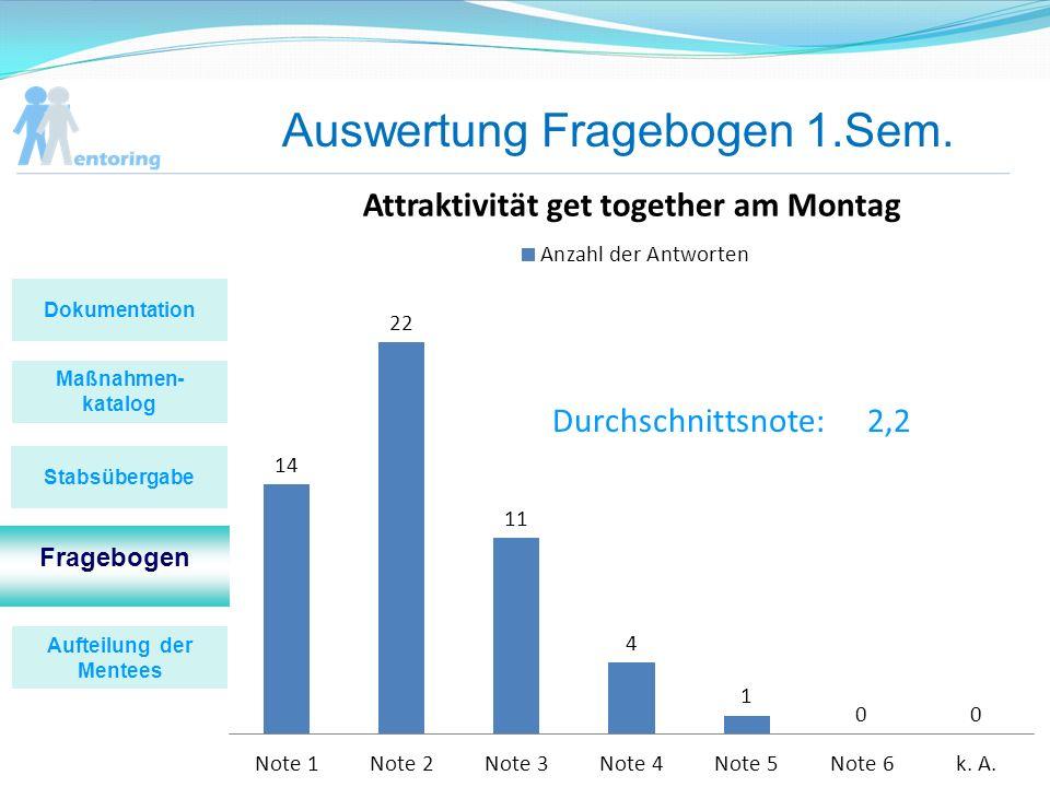 Auswertung Fragebogen 1.Sem. Durchschnittsnote:2,2 Maßnahmen- katalog Fragebogen Stabsübergabe Dokumentation Aufteilung der Mentees