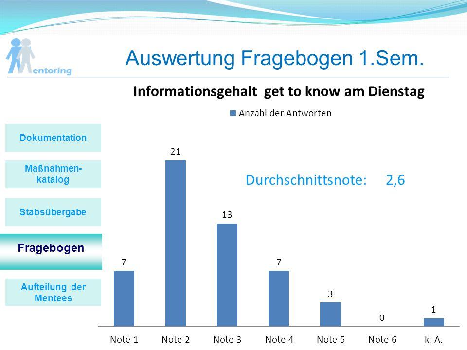 Auswertung Fragebogen 1.Sem. Durchschnittsnote:2,6 Maßnahmen- katalog Fragebogen Stabsübergabe Dokumentation Aufteilung der Mentees