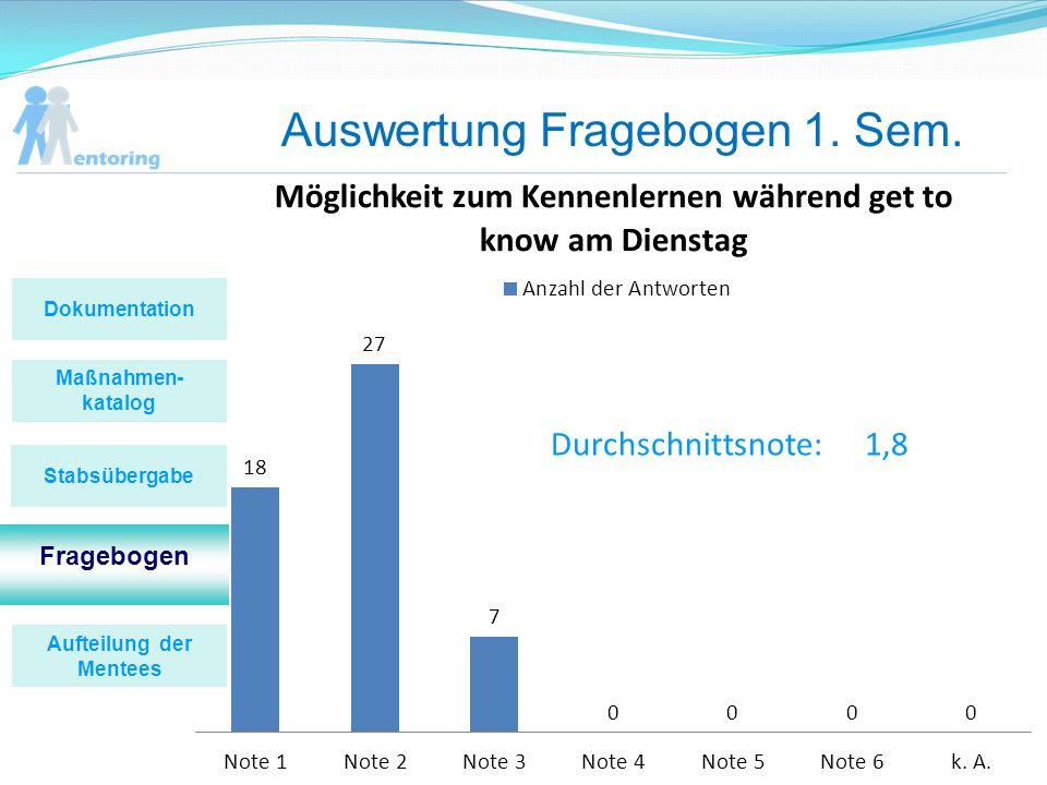 Auswertung Fragebogen 1. Sem. Durchschnittsnote:1,8 Maßnahmen- katalog Fragebogen Stabsübergabe Dokumentation Aufteilung der Mentees