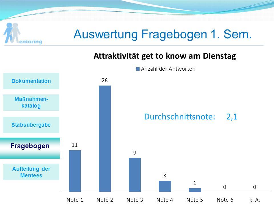 Auswertung Fragebogen 1. Sem. Durchschnittsnote:2,1 Maßnahmen- katalog Fragebogen Stabsübergabe Dokumentation Aufteilung der Mentees