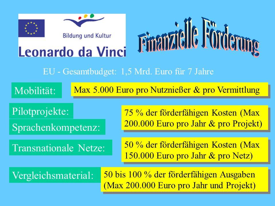 EU - Gesamtbudget: 1,5 Mrd.