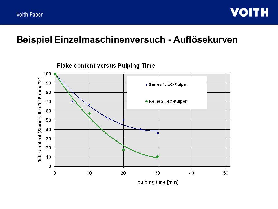 Beispiel Einzelmaschinenversuch - Auflösekurven
