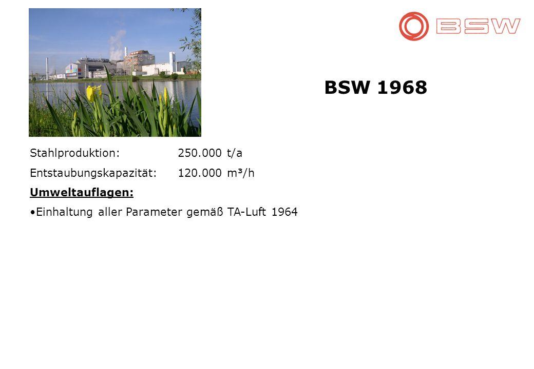 BSW 1968 Stahlproduktion: 250.000 t/a Entstaubungskapazität:120.000 m³/h Umweltauflagen: Einhaltung aller Parameter gemäß TA-Luft 1964