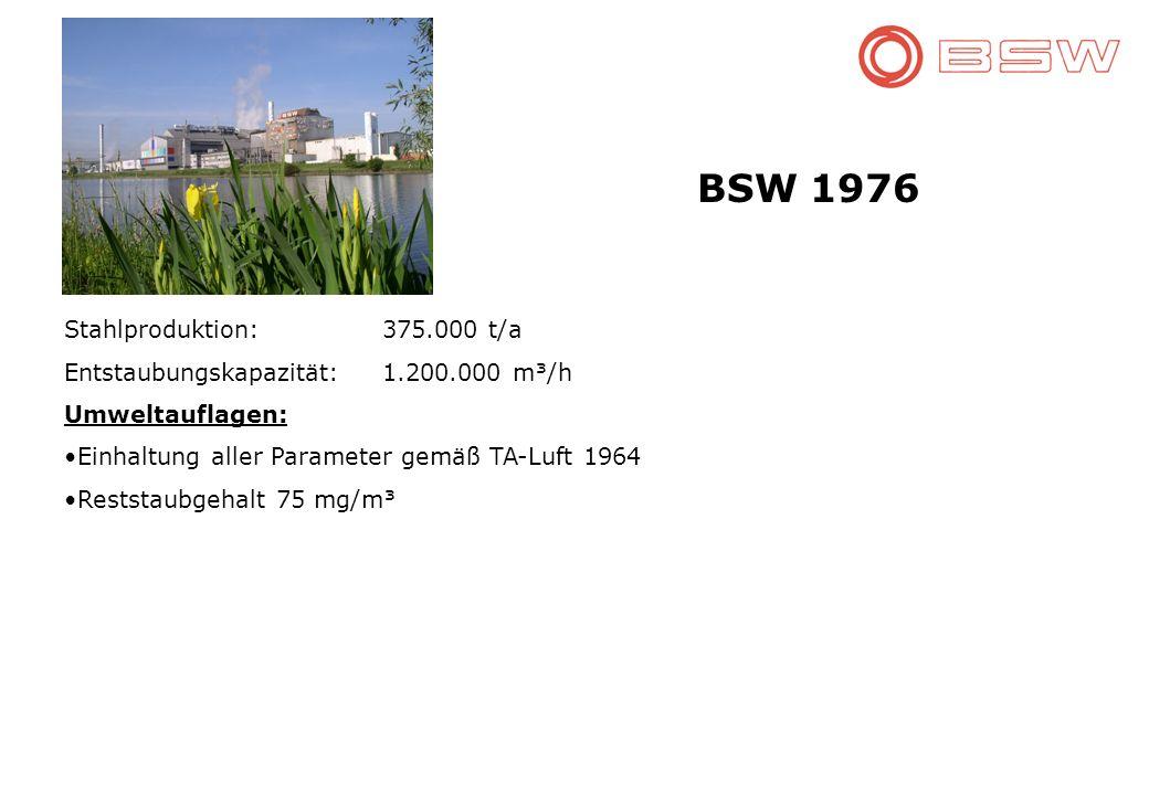 BSW 1976 Stahlproduktion: 375.000 t/a Entstaubungskapazität:1.200.000 m³/h Umweltauflagen: Einhaltung aller Parameter gemäß TA-Luft 1964 Reststaubgehalt 75 mg/m³