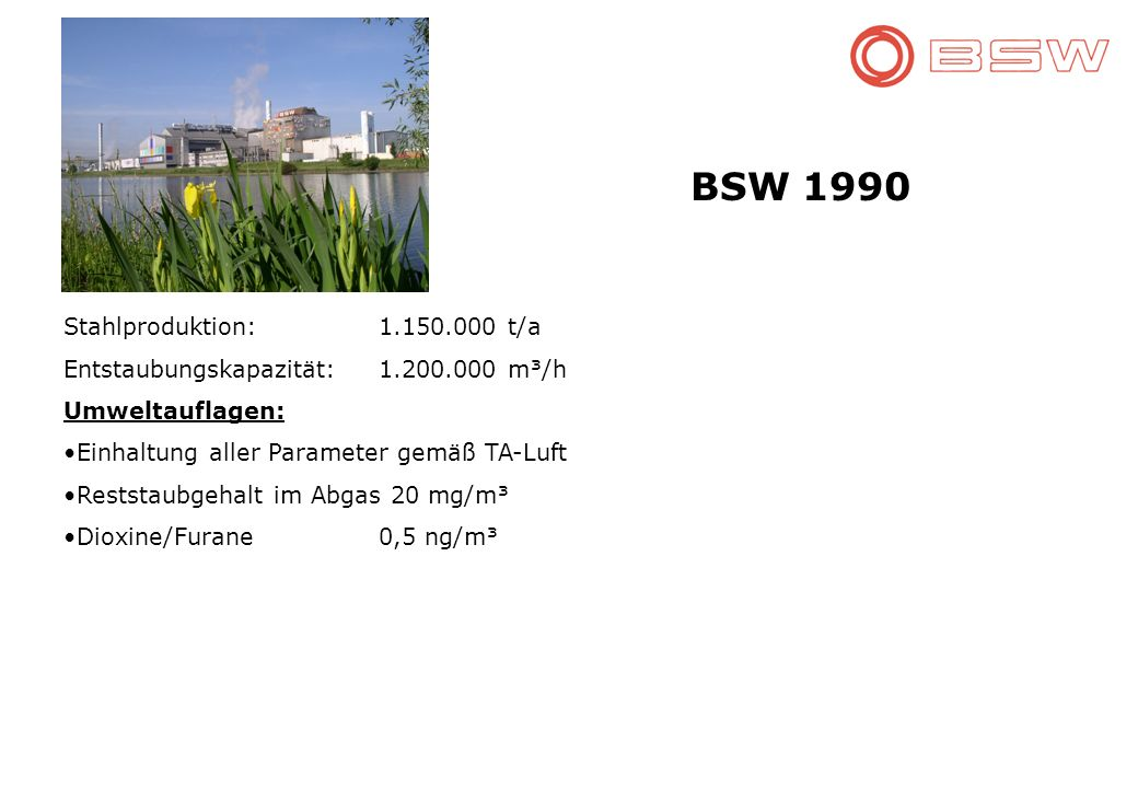 BSW 1990 Stahlproduktion: 1.150.000 t/a Entstaubungskapazität:1.200.000 m³/h Umweltauflagen: Einhaltung aller Parameter gemäß TA-Luft Reststaubgehalt im Abgas 20 mg/m³ Dioxine/Furane0,5 ng/m³