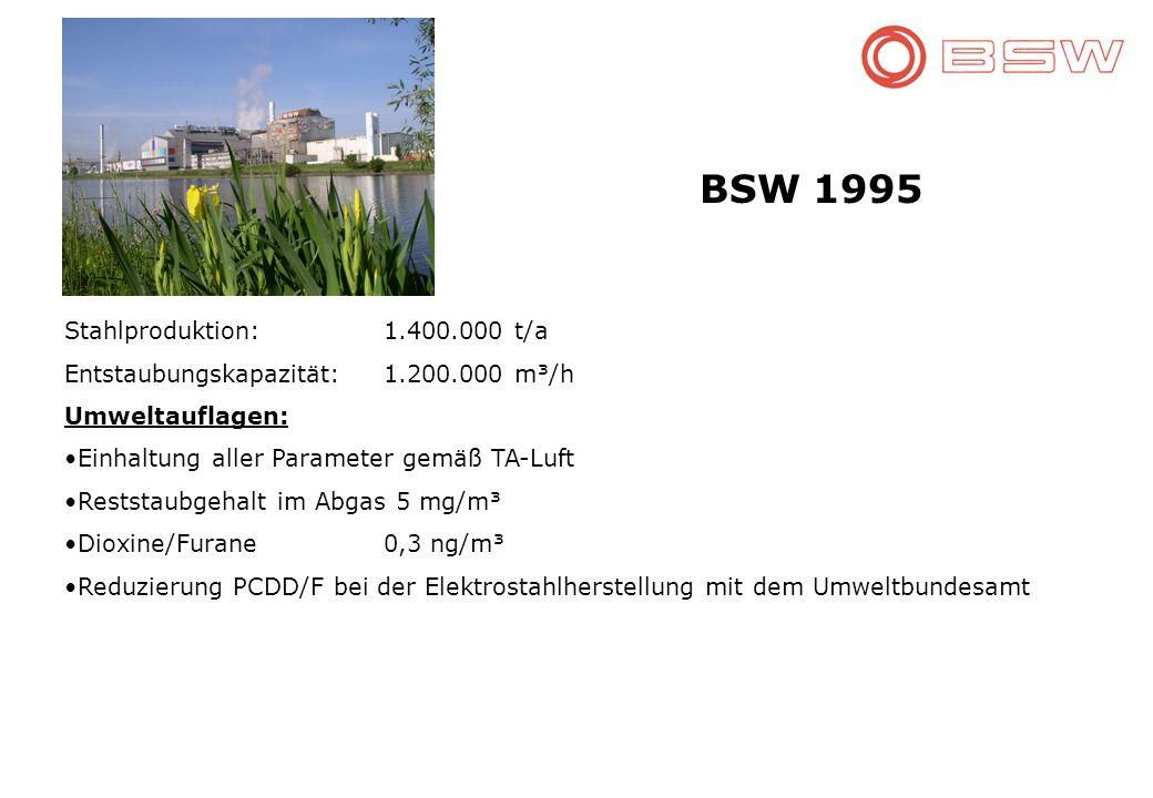BSW 1995 Stahlproduktion: 1.400.000 t/a Entstaubungskapazität:1.200.000 m³/h Umweltauflagen: Einhaltung aller Parameter gemäß TA-Luft Reststaubgehalt im Abgas 5 mg/m³ Dioxine/Furane0,3 ng/m³ Reduzierung PCDD/F bei der Elektrostahlherstellung mit dem Umweltbundesamt