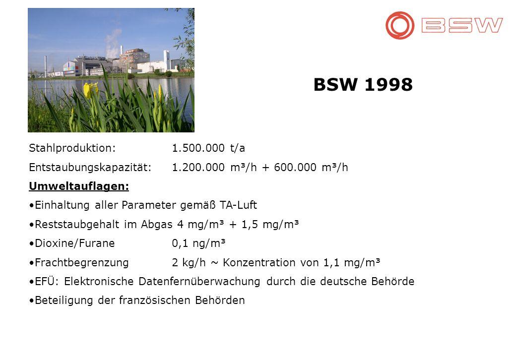 BSW 1998 Stahlproduktion: 1.500.000 t/a Entstaubungskapazität:1.200.000 m³/h + 600.000 m³/h Umweltauflagen: Einhaltung aller Parameter gemäß TA-Luft Reststaubgehalt im Abgas 4 mg/m³ + 1,5 mg/m³ Dioxine/Furane0,1 ng/m³ Frachtbegrenzung2 kg/h ~ Konzentration von 1,1 mg/m³ EFÜ: Elektronische Datenfernüberwachung durch die deutsche Behörde Beteiligung der französischen Behörden