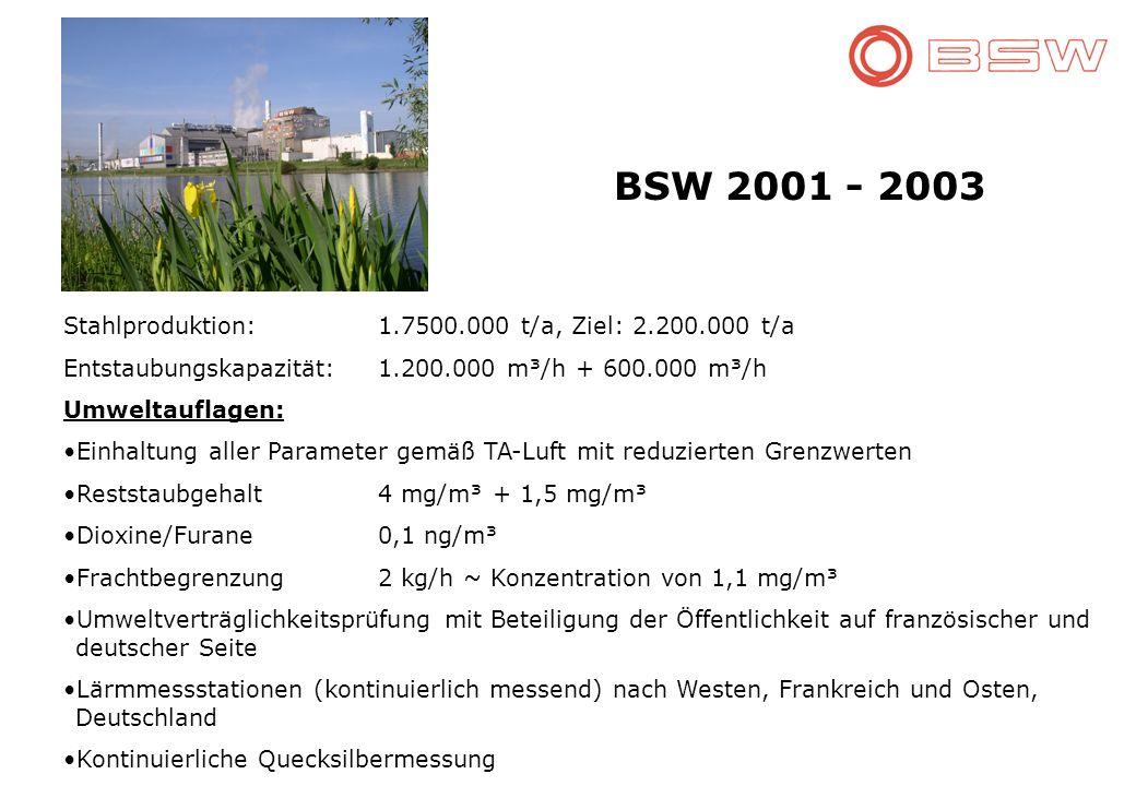 BSW 2001 - 2003 Stahlproduktion: 1.7500.000 t/a, Ziel: 2.200.000 t/a Entstaubungskapazität:1.200.000 m³/h + 600.000 m³/h Umweltauflagen: Einhaltung aller Parameter gemäß TA-Luft mit reduzierten Grenzwerten Reststaubgehalt 4 mg/m³ + 1,5 mg/m³ Dioxine/Furane 0,1 ng/m³ Frachtbegrenzung2 kg/h ~ Konzentration von 1,1 mg/m³ Umweltverträglichkeitsprüfung mit Beteiligung der Öffentlichkeit auf französischer und deutscher Seite Lärmmessstationen (kontinuierlich messend) nach Westen, Frankreich und Osten, Deutschland Kontinuierliche Quecksilbermessung