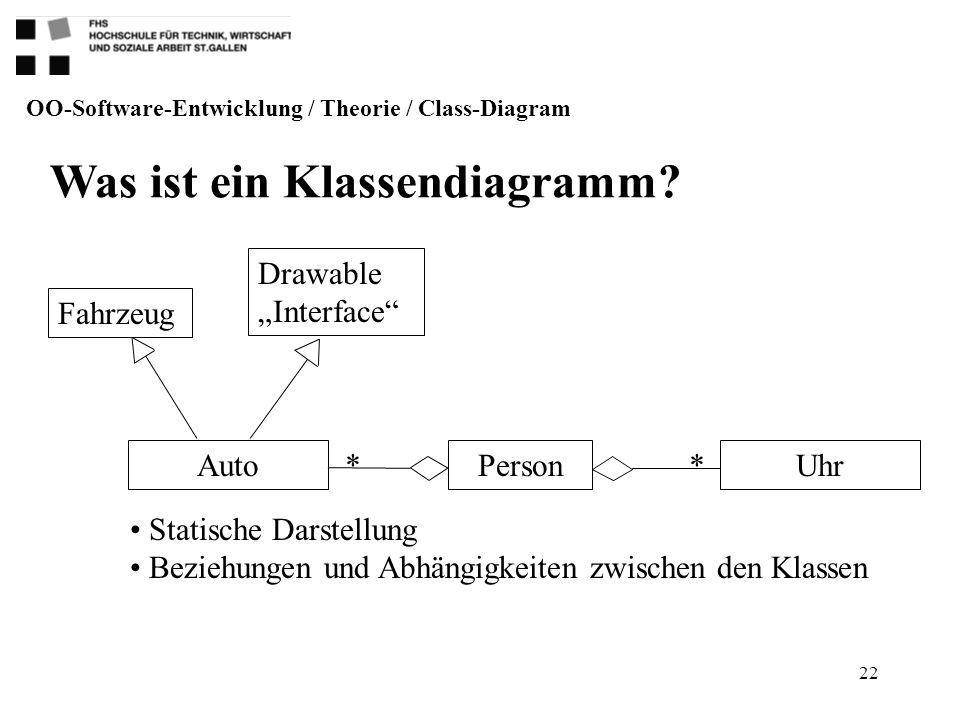 22 Auto Drawable Interface Fahrzeug UhrPerson ** Was ist ein Klassendiagramm? OO-Software-Entwicklung / Theorie / Class-Diagram Statische Darstellung