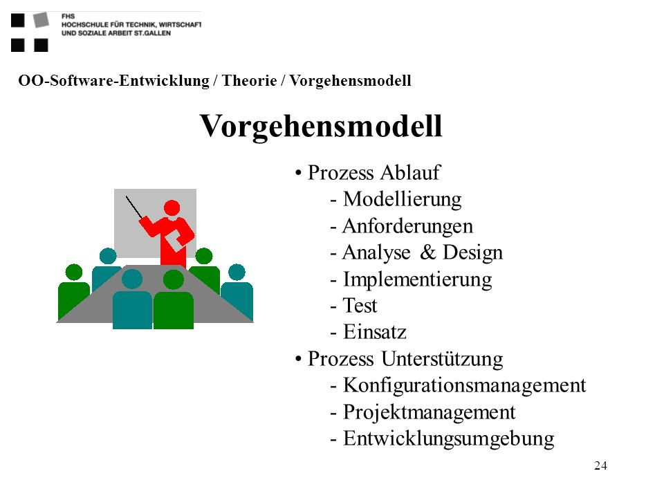 24 OO-Software-Entwicklung / Theorie / Vorgehensmodell Prozess Ablauf - Modellierung - Anforderungen - Analyse & Design - Implementierung - Test - Ein
