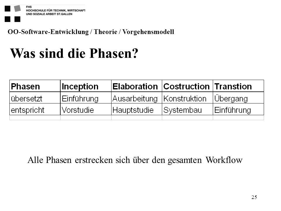 25 OO-Software-Entwicklung / Theorie / Vorgehensmodell Was sind die Phasen? Alle Phasen erstrecken sich über den gesamten Workflow