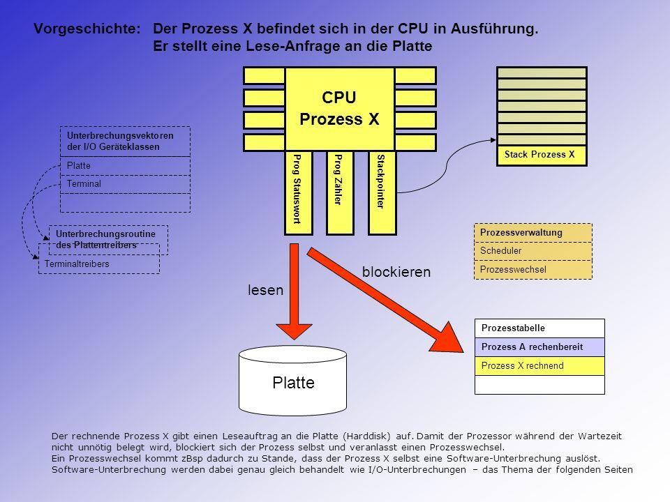 CPU Unterbrechung Plattentreiber Prog StatuswortProg ZählerStackpointer Stack Prozess Verwaltung Prozesstabelle Prozess A rechenbereit Prozess X rechenbereit Prozessverwaltung Scheduler Prozesswechsel calls Prozess X Terminaltreibers Unterbrechungsvektoren der I/O Geräteklassen Platte Terminal Unterbrechungsroutine des Plattentreibers Die Unterbrechungsroutine ruft eine Assembler-Routine (Prozesswechsel) auf, diese aktiviert den neuen Prozess (Prozess X).