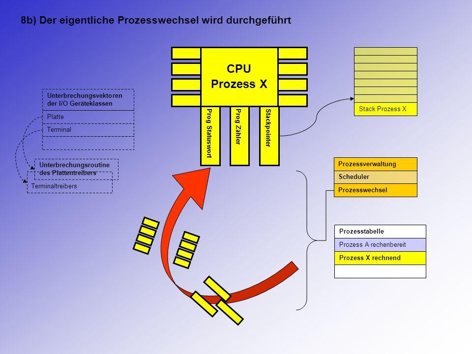 CPU Prozess X Prog StatuswortProg ZählerStackpointer Stack Prozess X Prozesstabelle Prozess A rechenbereit Prozess X rechnend Prozessverwaltung Schedu
