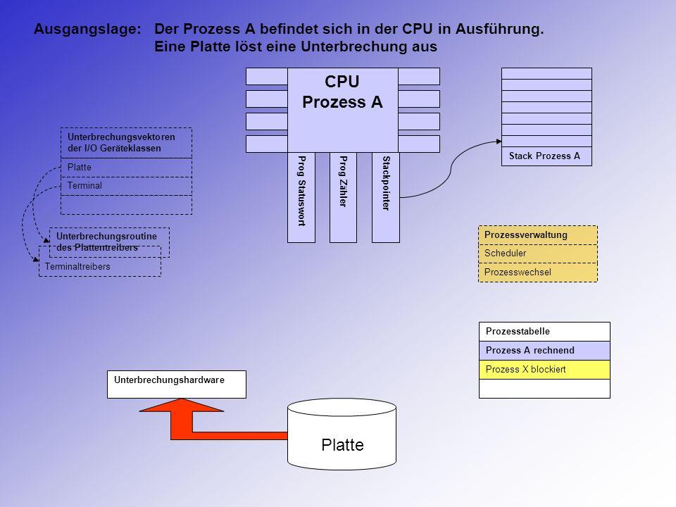CPU Prozess A Prog StatuswortProg ZählerStackpointer Stack Prozess A Prozesstabelle Prozess A rechnend Prozess X blockiert Unterbrechungshardware Plat