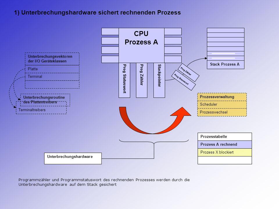 CPU Prozess A Prog StatuswortProg ZählerStackpointer Stack Prozess A Prog Stauswort Prog Zähler Terminaltreibers Unterbrechungsvektoren der I/O Geräte
