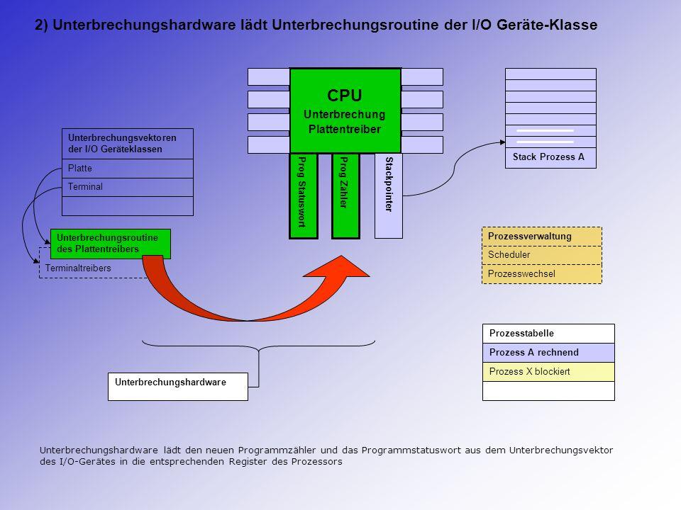 CPU Unterbrechung Plattentreiber Prog StatuswortProg Zähler Stackpointer Stack Prozess A Prozesstabelle Prozess A rechnend Prozess X blockiert Termina