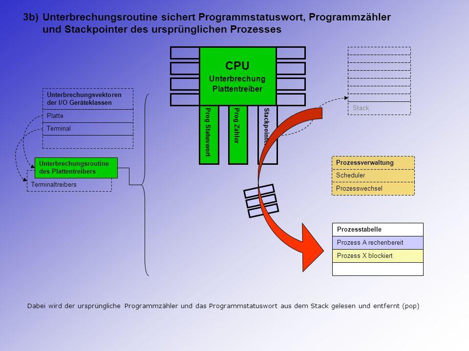 CPU Unterbrechung Plattentreiber Prog StatuswortProg ZählerStackpointer Stack Prozesstabelle Prozess A rechenbereit Prozess X blockiert Dabei wird der